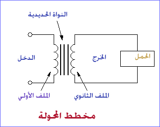 مخطط المحولة