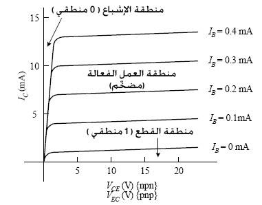 منحني خواص الترانزيستور