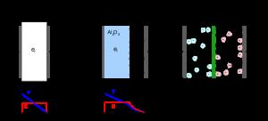 شكل توضيحي لبنية المكثف الفائق مقارنةً مع بنية المكثف الكيميائي التقليدي
