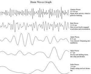 Brain-Waves-Graph