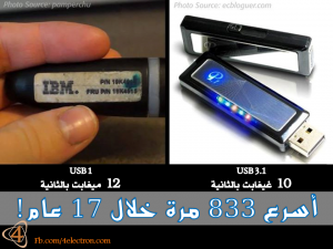 USB-Development
