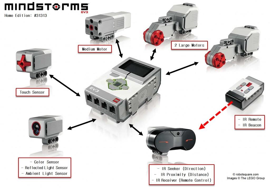 صورة توضيحية لتقنية EV3 وأهم مميزاتها.