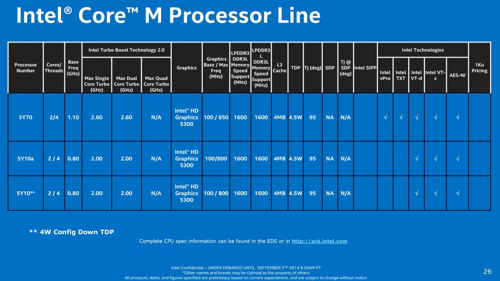 intel-core-m-chip-sku-lineup-5y10-5y70