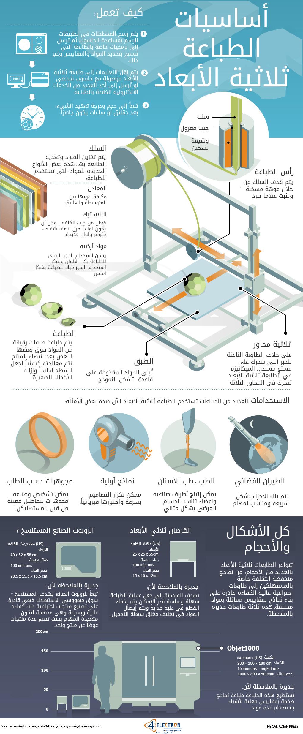 3D-Printing-Basics