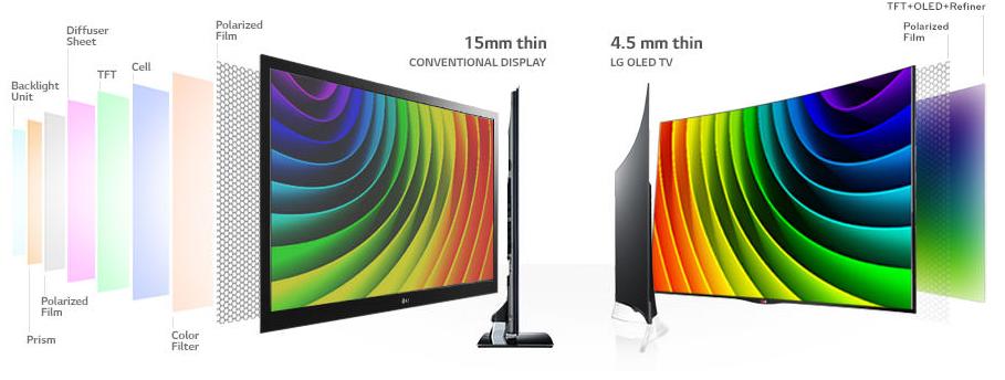 OLED-LCD