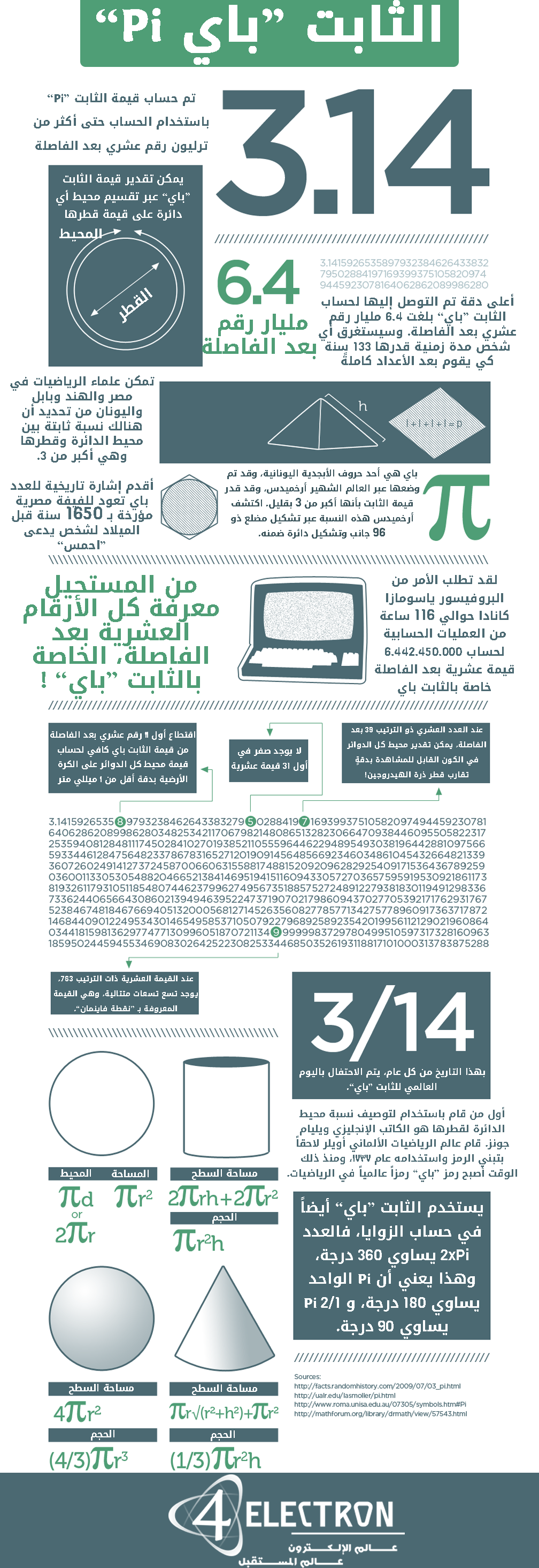 Pi-Infograph