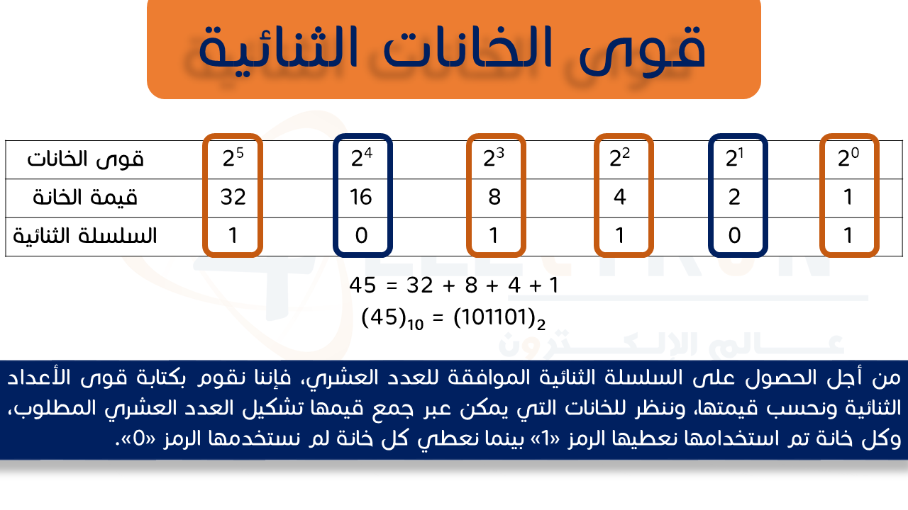 binary-to-decimal-4electron