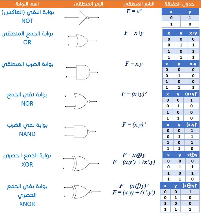 logic-gates-table