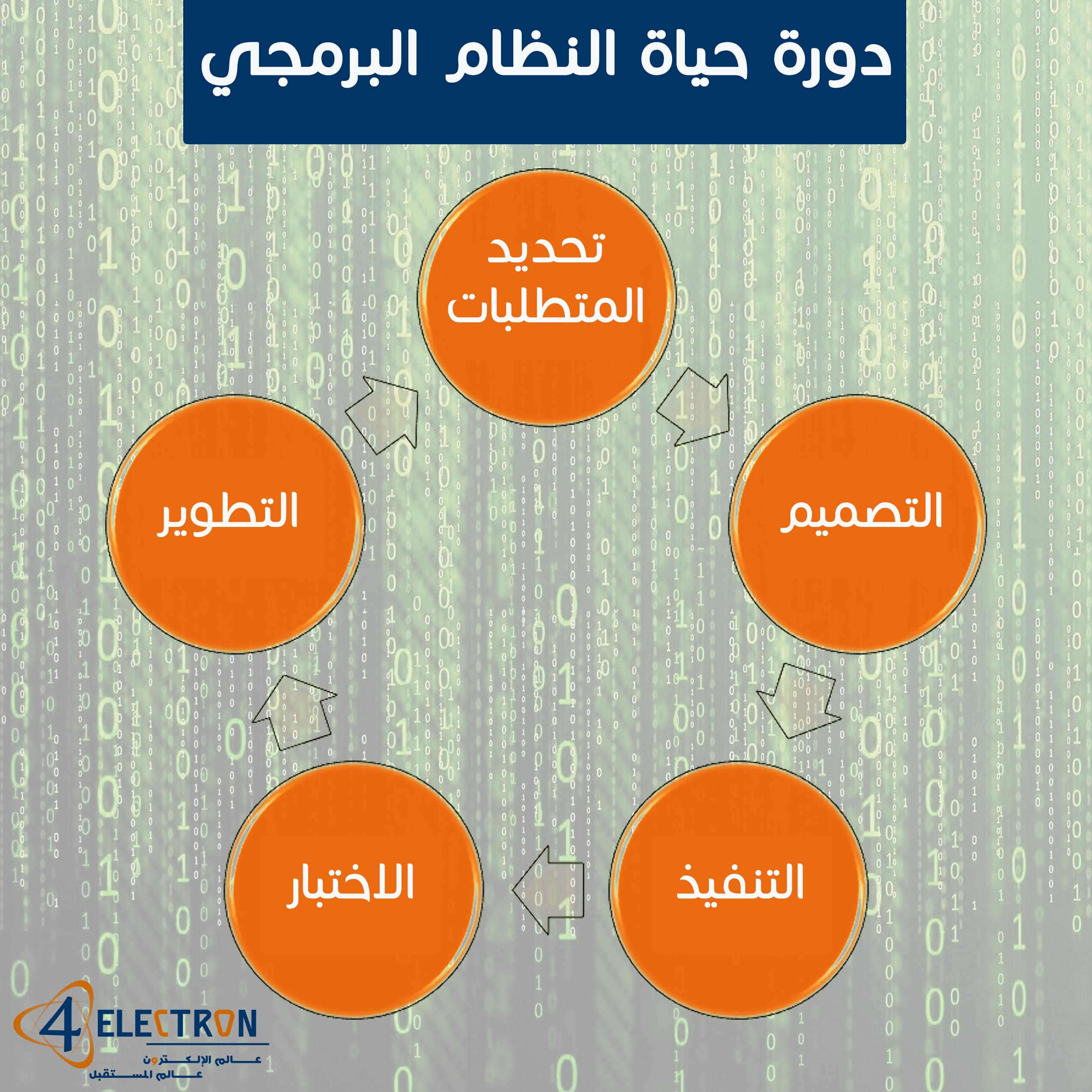 دورة-حياة-النظام-البرمجي