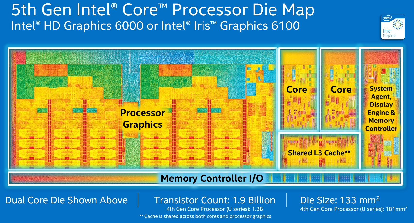 5th-gen-core