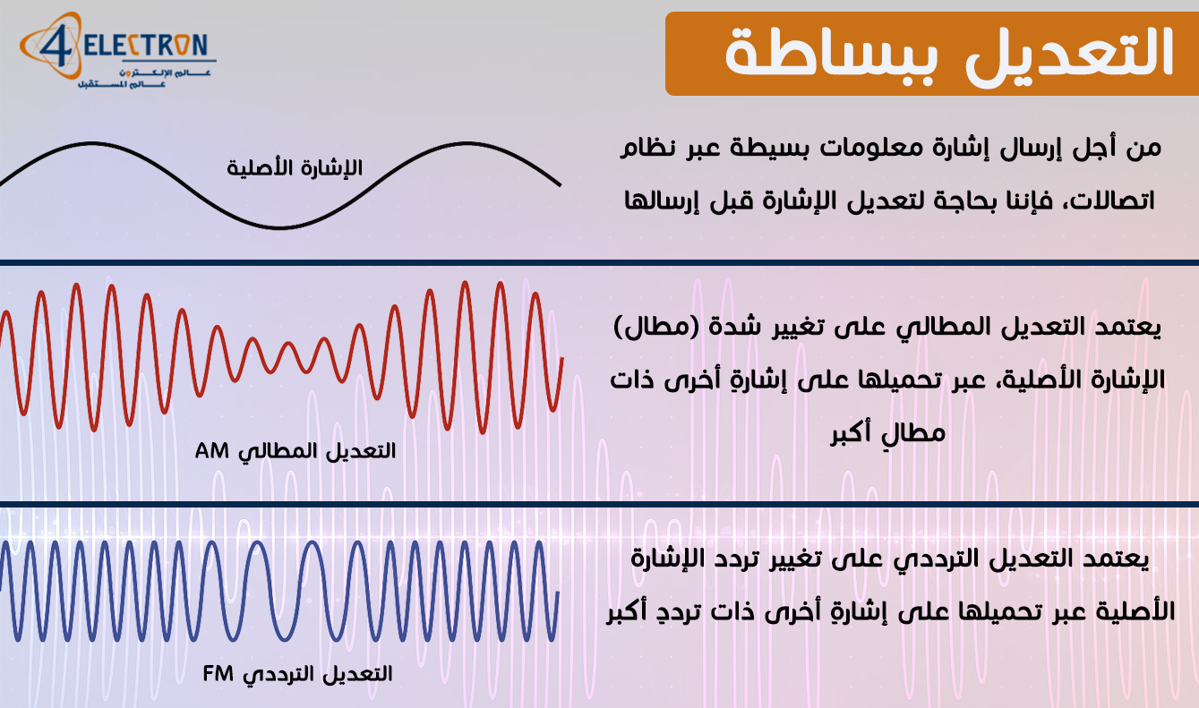 Modulation_4electron_summary
