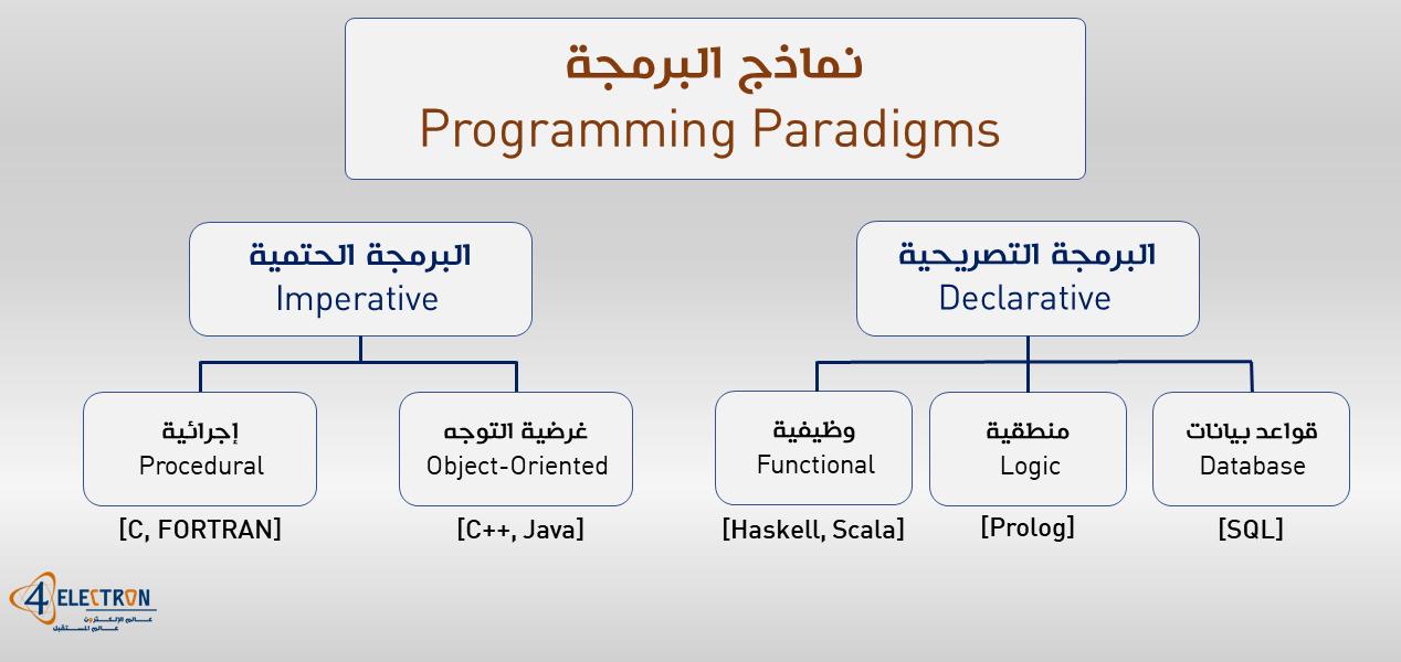 مقدمة في لغات البرمجة Intro To Programming Languages عالم الالكترون