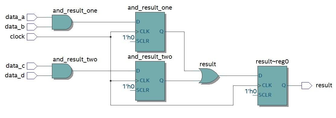 مخطط RTL الناتج عن اصطناع البرنامج السابق